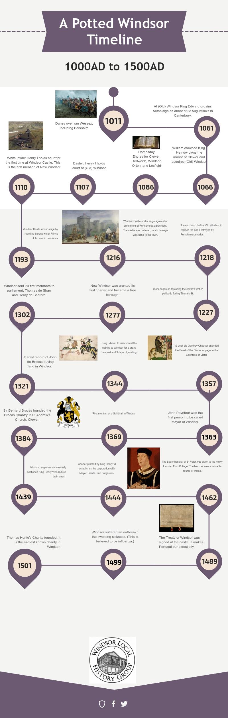 Windsor-Timeline-